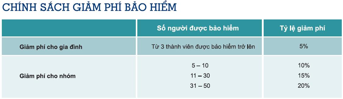 chinh-sach-giam-phi-bao-hiem-healthcare