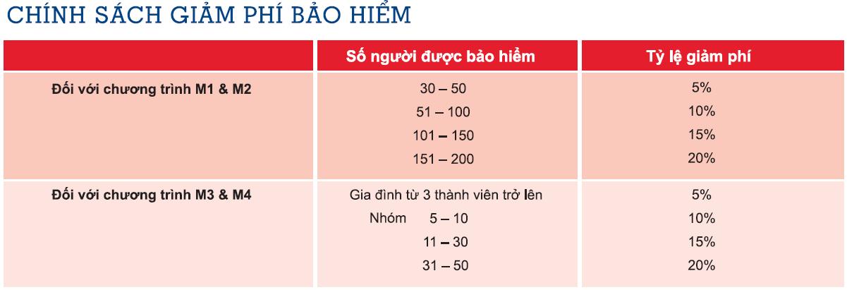 chinh-sach-giam-phi-bao-hiem-medicare