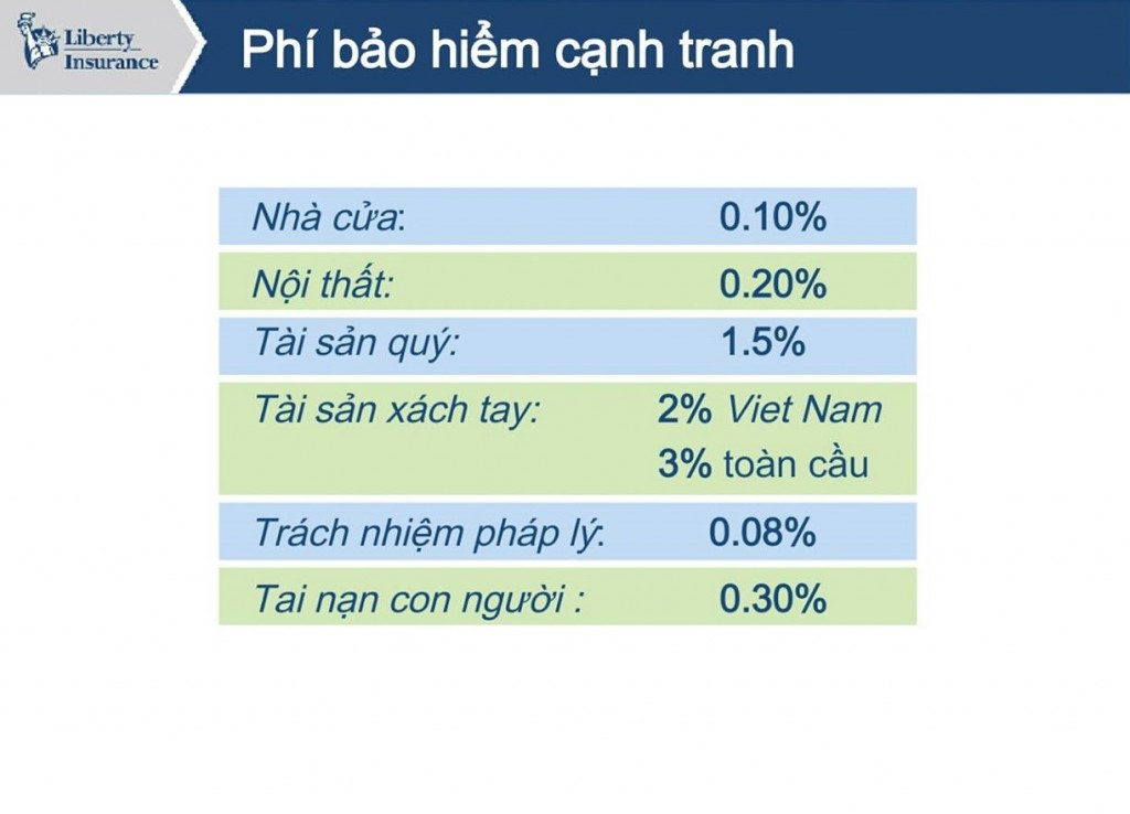 phi-bao-hiem-nha-cua-homecare