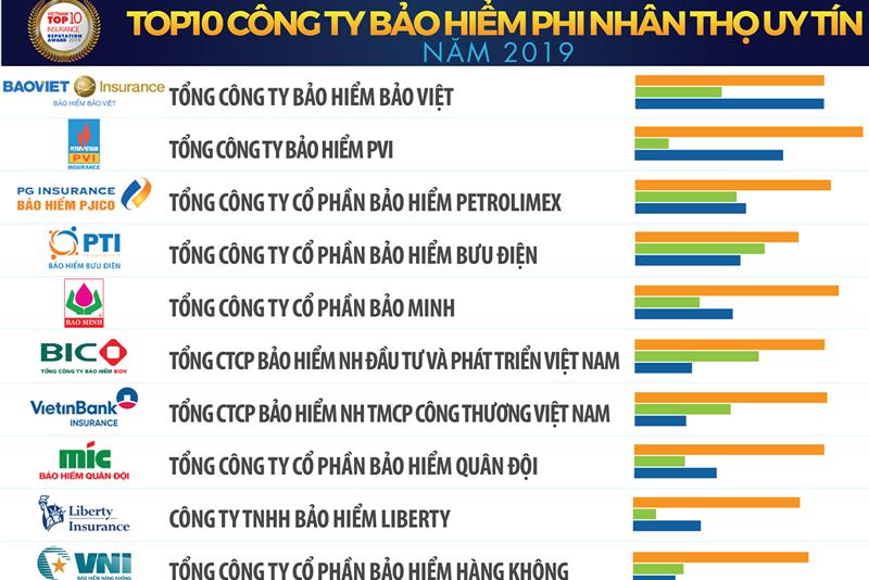 top-10-bao-hiem-uy-tin