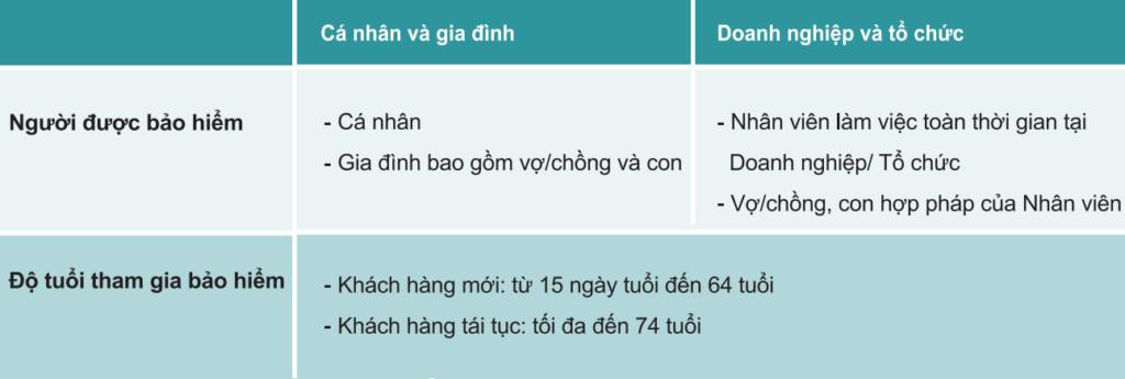 dieu-kien-tham-gia-bao-hiem-healthcare