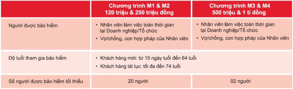 dieu-kien-tham-gia-bao-hiem-medicare